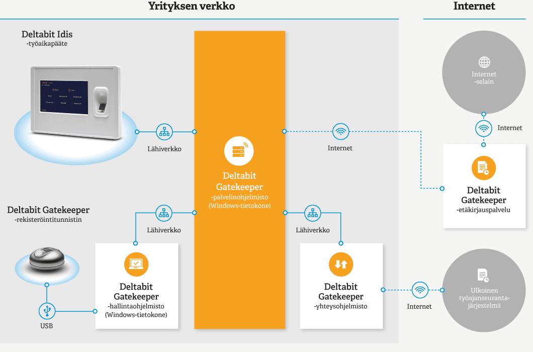 Deltabit Gatekeeper työajanseuranta järjestelmäkuva