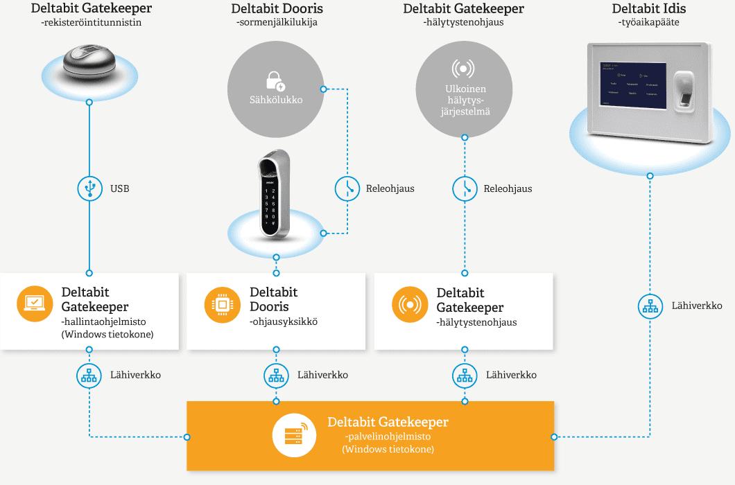 Deltabit Gatekeeper -kulunvalvonta järjestelmäkuva
