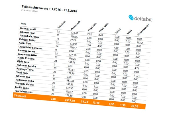 Deltabit Gatekeeper työajanseurannan työaikaraportit