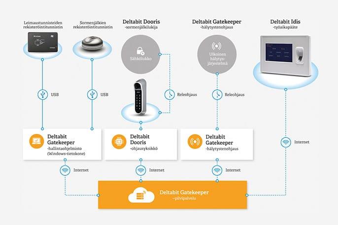 Järjestelmäkuva Deltabit tyoajanseuranta- ja kulunvalvontajärjestelmä pilvipalveluna